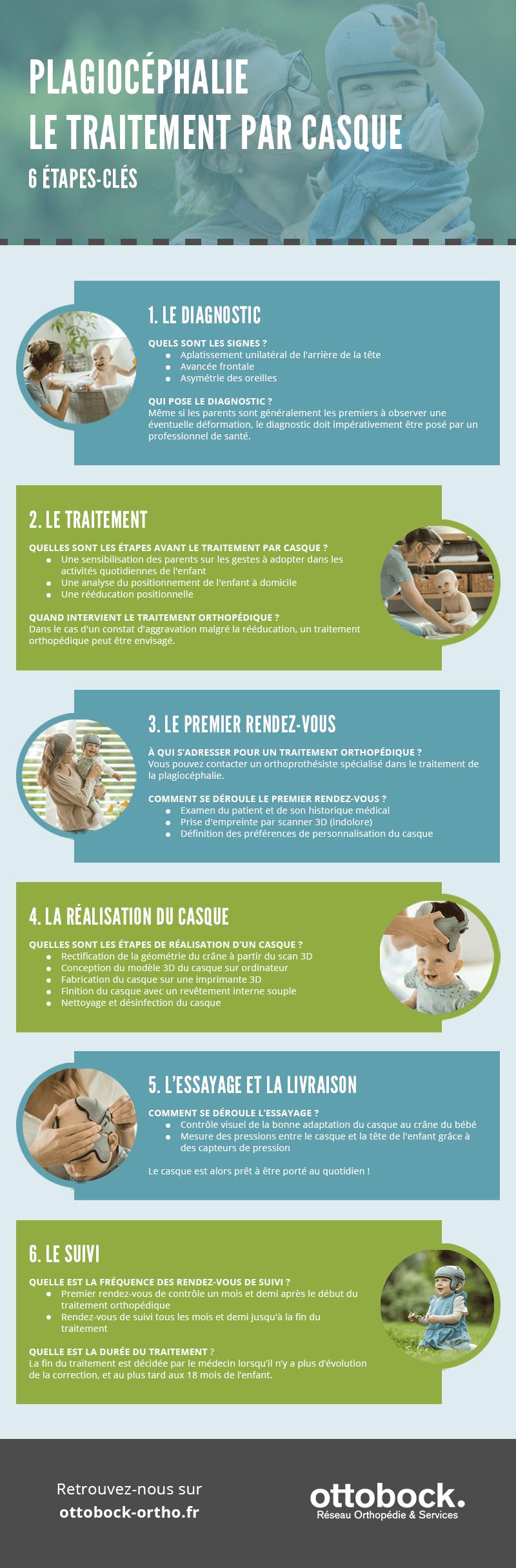 infographie-plagio-traitement-casque-ottobock-orthopedie